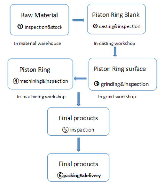 piston ringmanufacturing process