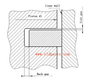 Piston Ring Side&Black Gap